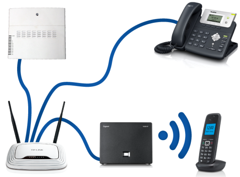 Kết Nối Điện Thoại IP ( VOIP ) Vào Hệ Thống Mạng