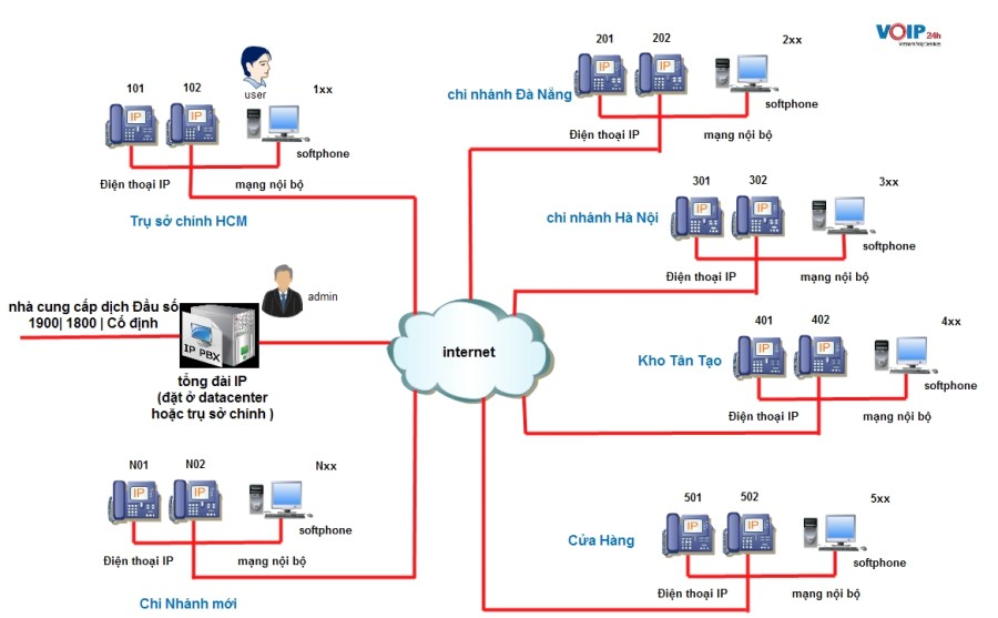 Mô Hình Tổng Đài IP