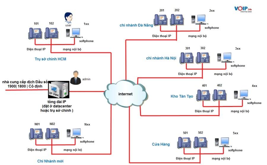 Tổng Đài VOIP cho chuỗi cửa hàng