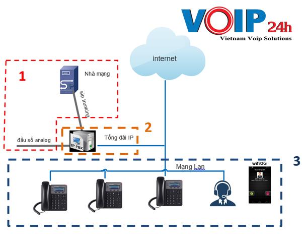 Mô Hình Tổng Quan Của Hệ Thống Tổng Đài VOIP
