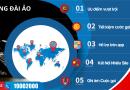 Dịch Vụ Tổng Đài Ảo của VOIP24H