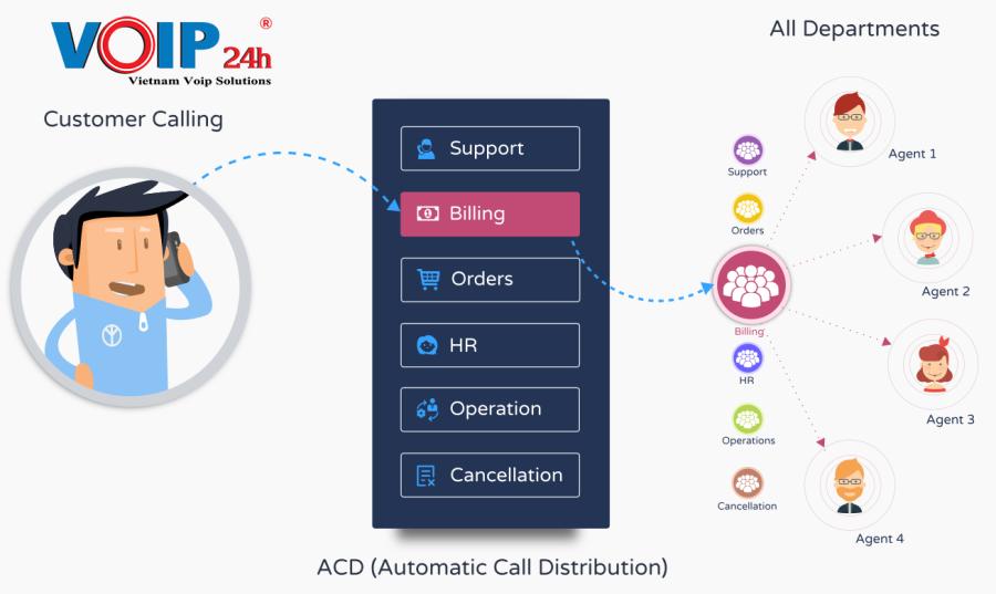 ACD phân phối cuộc gọi tự động