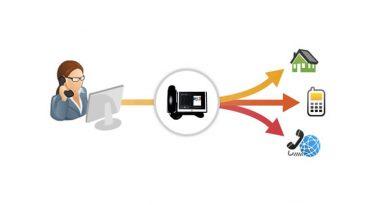 Call forward chuyển tiếp cuộc gọi 390x205 - Các chức năng cơ bản của tổng đài Call transfer, Call Pickup, Call Forward