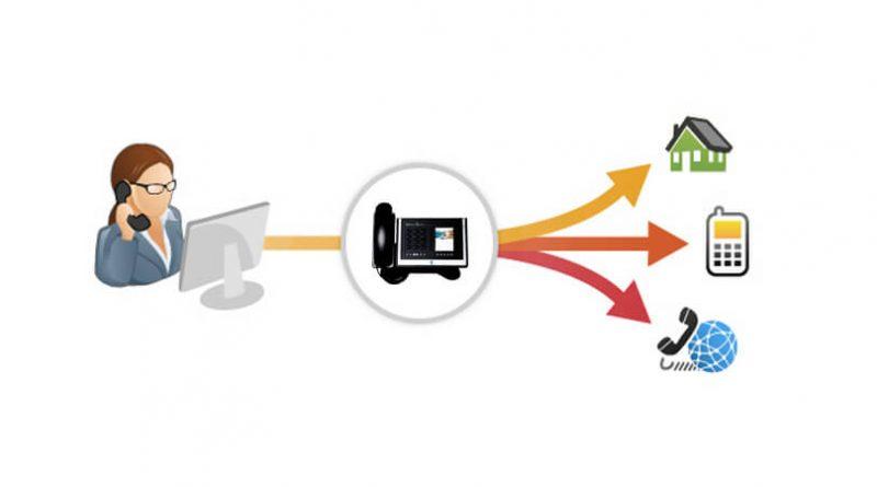 Call forward chuyển tiếp cuộc gọi  800x445 - Các chức năng cơ bản của tổng đài Call transfer, Call Pickup, Call Forward