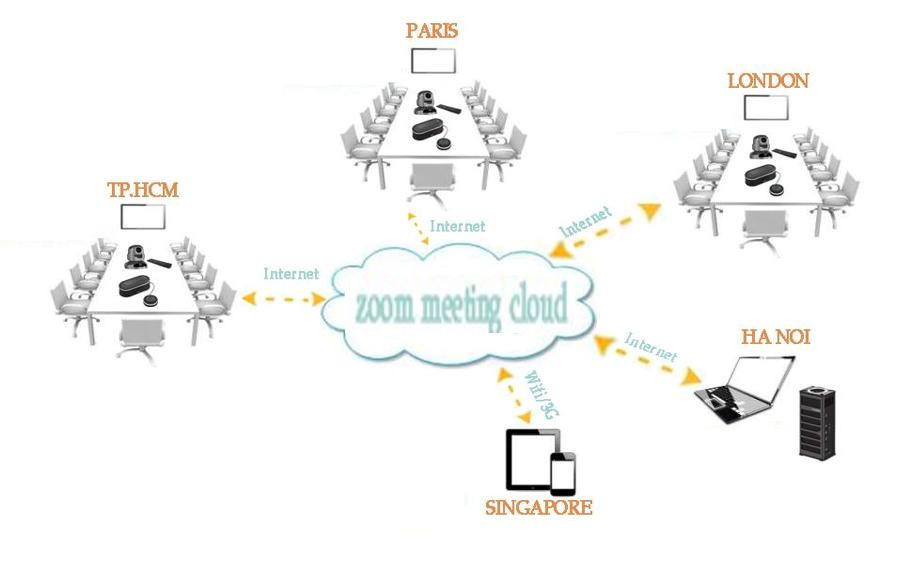 Mô hình tổng qua Zoom Meeting Cloud