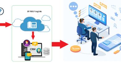 Mô Hình API Kết Nối Tổng Đài Ảo Voip24h với các phần mềm CRM ERP 390x205 - API Tổng Đài Voip Tích Hợp Phần Mềm CRM, ERP.