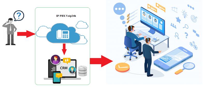 API Tổng Đài Voip Tích Hợp Phần Mềm CRM, ERP.