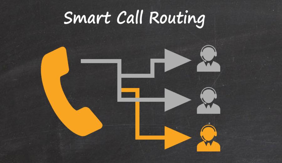 Định Tuyến Cuộc Gọi Thông minh ( Smart Call Routing )