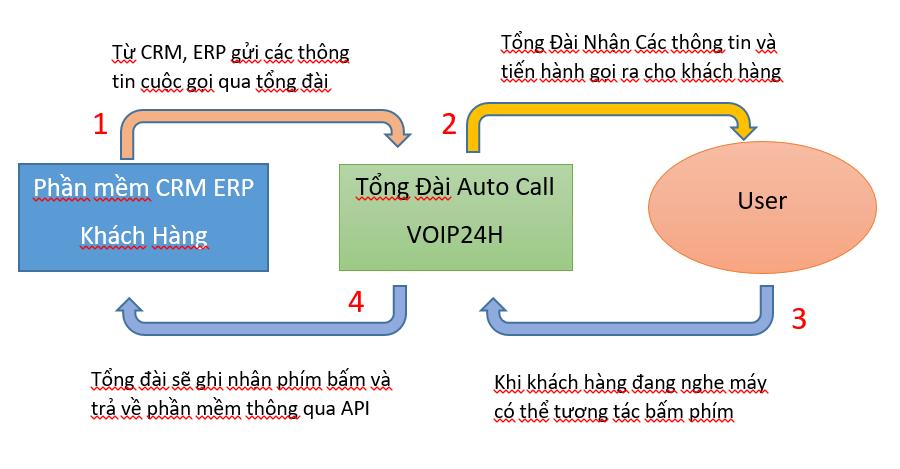 Mô Hình Auto Call Tích Hợp Vào Hệ Thống CRM, ERP