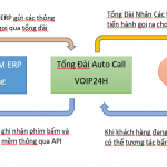 image 150x150 - Voice OTP Tiết Kiệm 50% Chi Phí So Với SMS OTP.