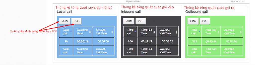 5 1024x261 - Hướng dẫn sử dụng tài khoản quản lý tổng đài.